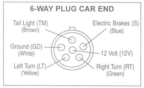 trailer wiring plug diagram spitronics saturn ecu 6 way all data diagrams johnson co six prong car end
