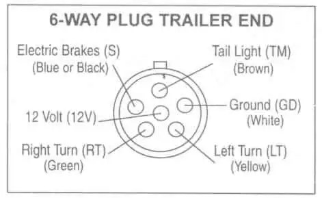 way round pin trailer wiring diagram the wiring 7 pin round trailer plug wiring diagram diagrams