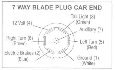 wiring diagram for 7 pin trailer socket