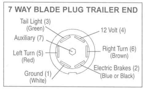 7 pole flat trailer wiring diagram 2003 nissan patrol radio semi great installation of way pin connector get free image ford plug line