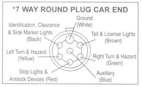 7 pin wiring diagram for trailer plug