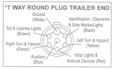 semi trailer wiring harness diagram wiring diagram 7 pin trailer plug wiring diagram nz schematics and diagrams source trailer wiring and brake control for towing trailers