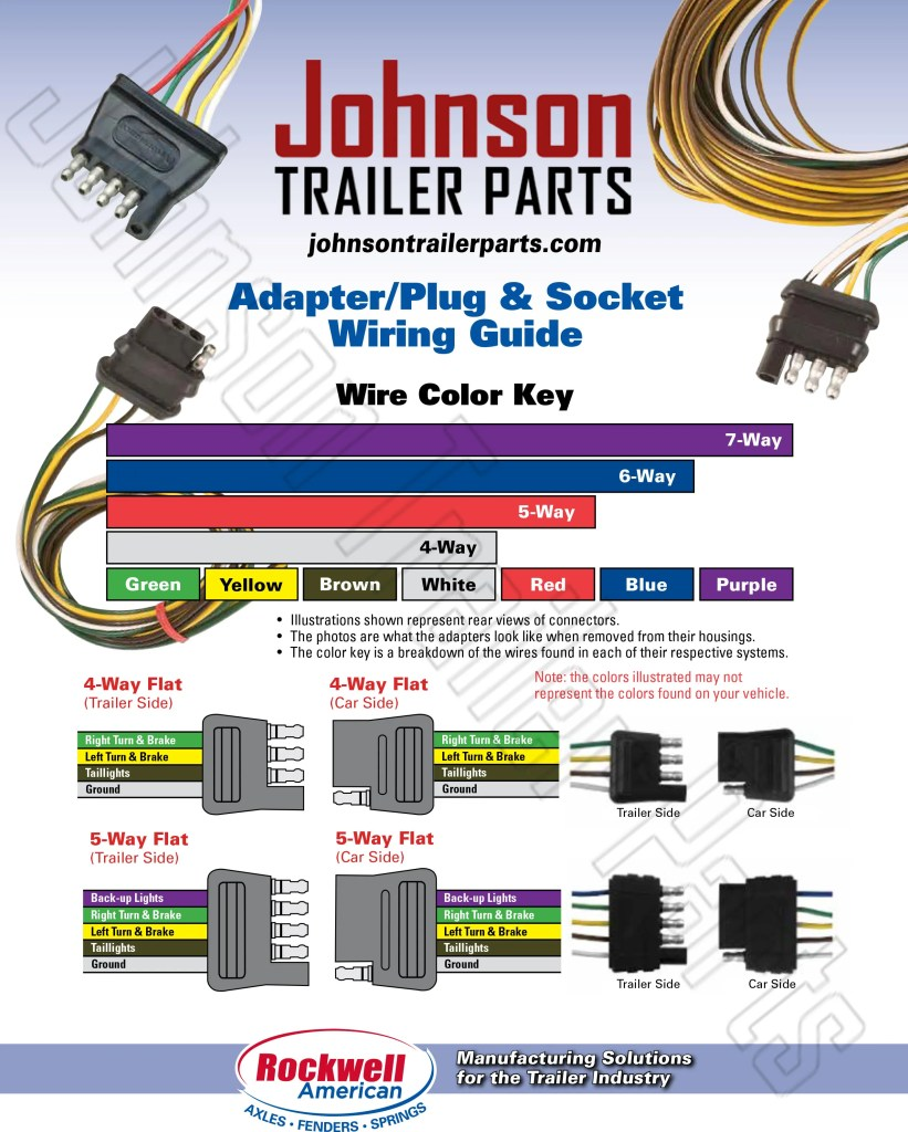 Wiring Guide for Trailer Plugs, Adapters & Sockets