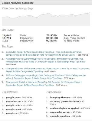 Google Analytics Plug-in Dashboard view