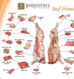 beef cut chart o 1024x1024 jpg  [ 1024 x 1024 Pixel ]