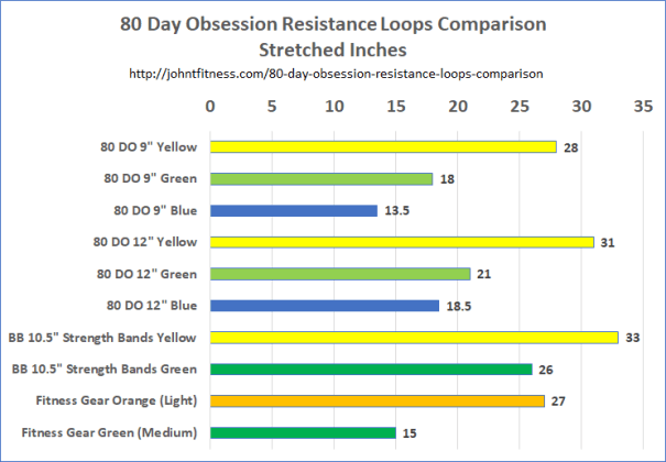 80 Day Obsession Resistance Loops Comparison Chart
