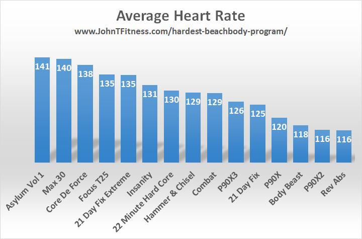 beachbody-average-heart-rate-rev-2