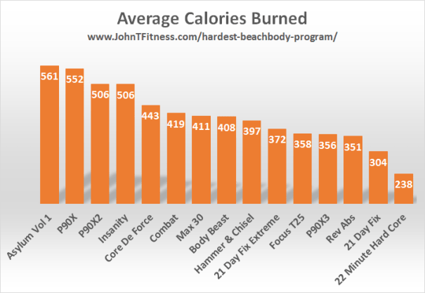 p90x3 workout calories burned | sport1stfuture org