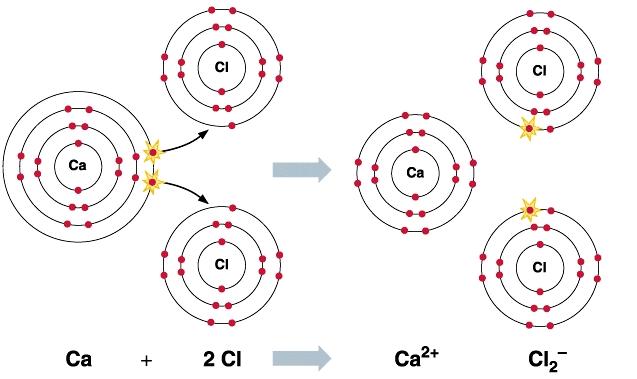 Bohr Diagram For Calcium Chloride Ionic Bonding Updated John Vagabond S Physics And
