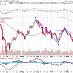 Will Gold Retest $1180? Helicopter Ben Say So?