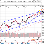 Projecting The Major Trends Of SP500, Gold And USD For 2014