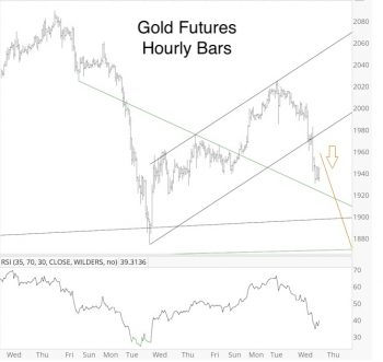 GOLD SILVER SPX USD A time to buy and A time to sell