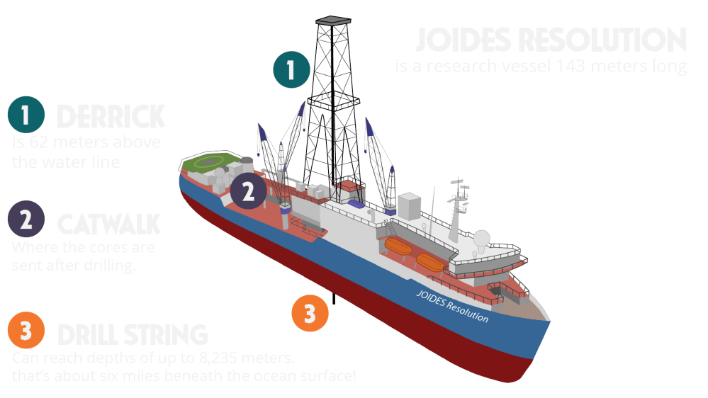 medium resolution of about the ship joides resolution science in search of earth s secrets about the ship master tech marine outboard motor wiring diagram