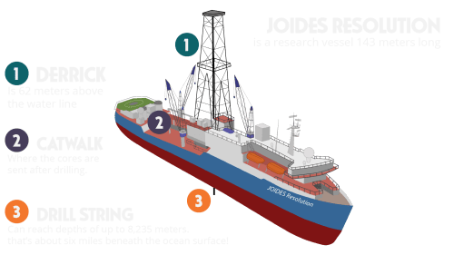 small resolution of about the ship joides resolution science in search of earth s secrets about the ship master tech marine outboard motor wiring diagram