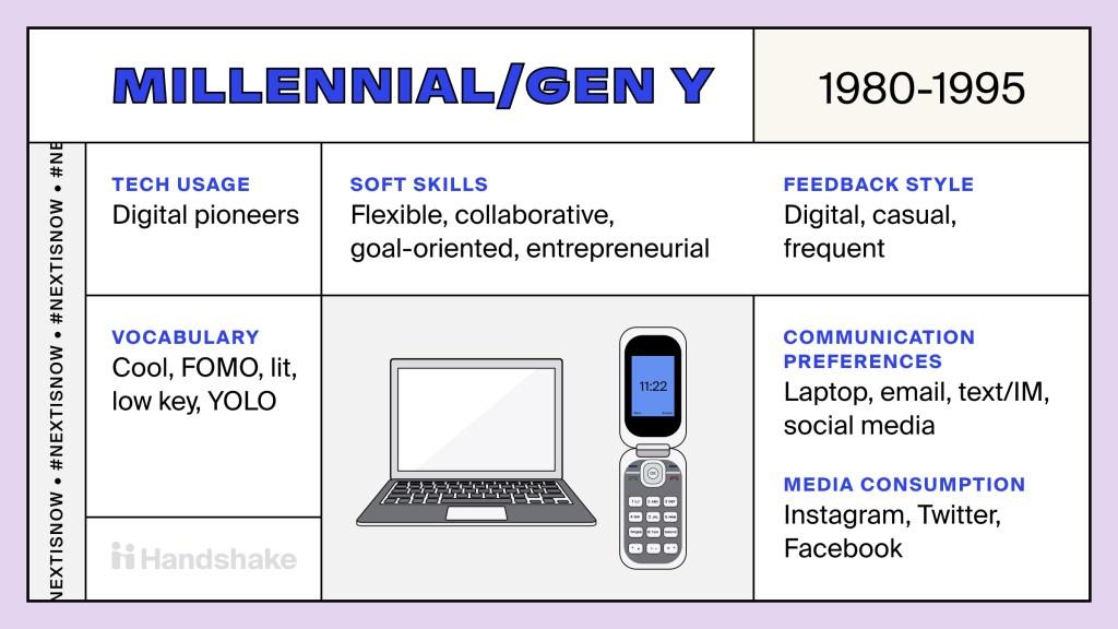 Millennial/Gen Y trading card