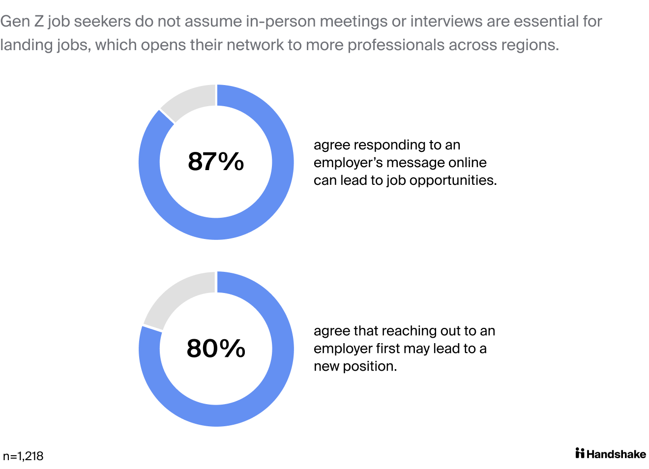 Gen Z job seekers do not assume in-person meetings or interviews are essential for landing jobs, which opens their network to more professionals across regions . When it comes to connections, 87% of Gen Z agrees that responding to an employer's message online can lead to job opportunities and 80% agree that reaching out to an employer first may lead to a new position.