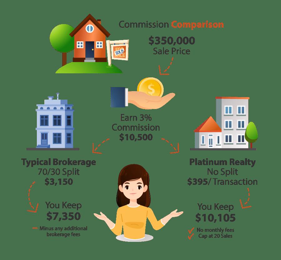 Commission Comparison