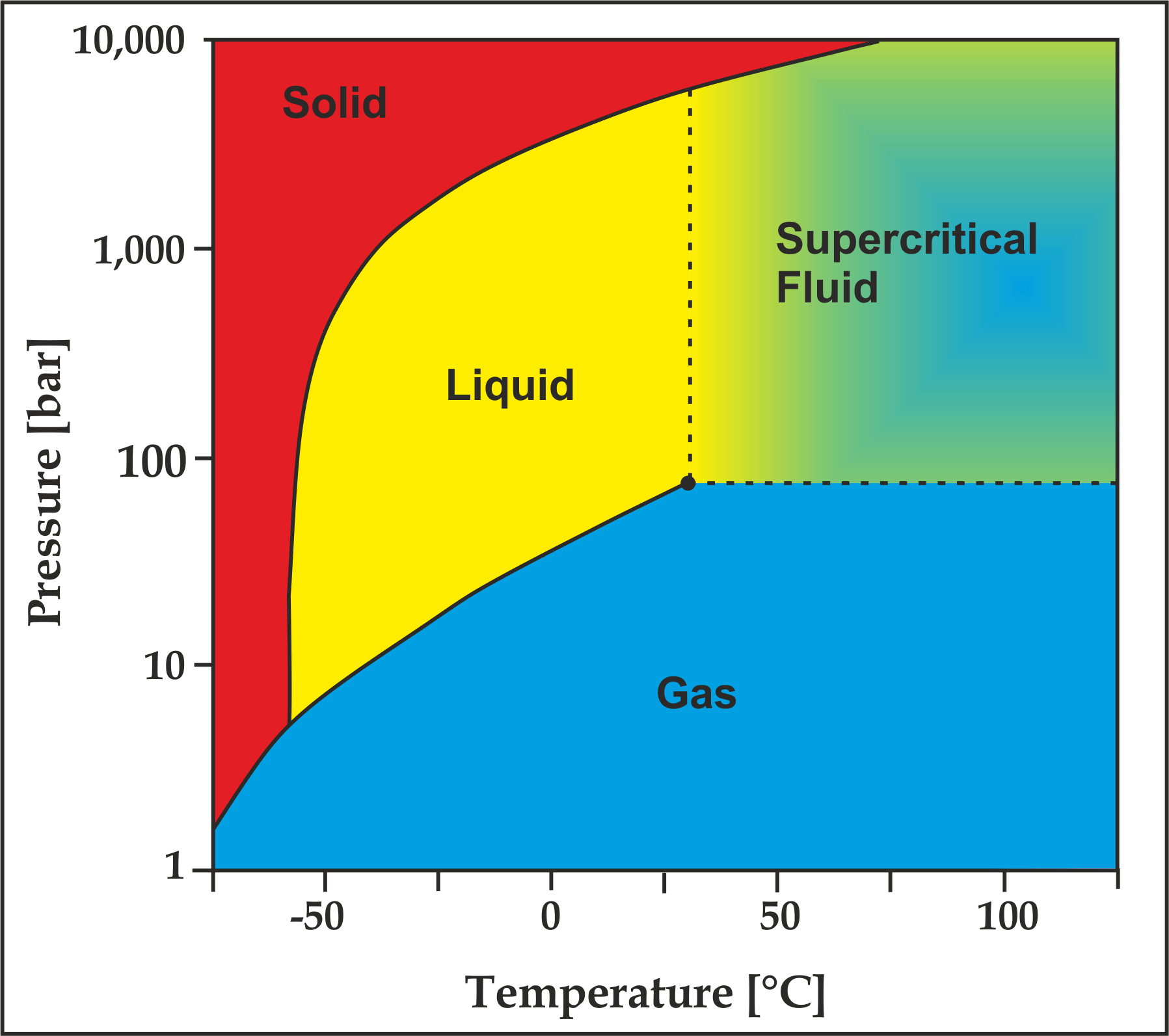 hight resolution of co2 state diagram