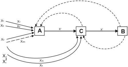 Analysis of Media Using Westley and MacLean's Model