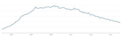 A blog szó keresettsége a világban