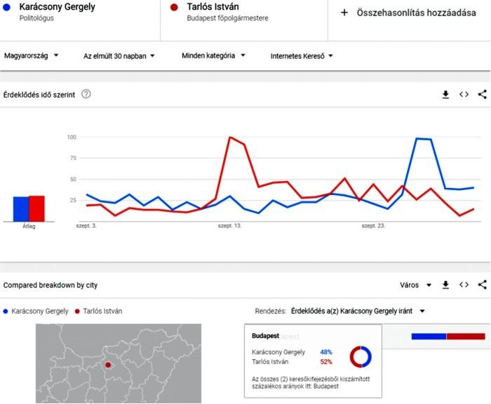 A Karácsony-Tarlós párharc állása a Google Trends szerint