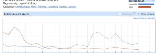 Szandika és Béci nevére a rákeresések; Google keresési trendek