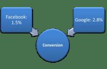 conversion rates google facebook