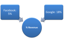 revenue share google facebook
