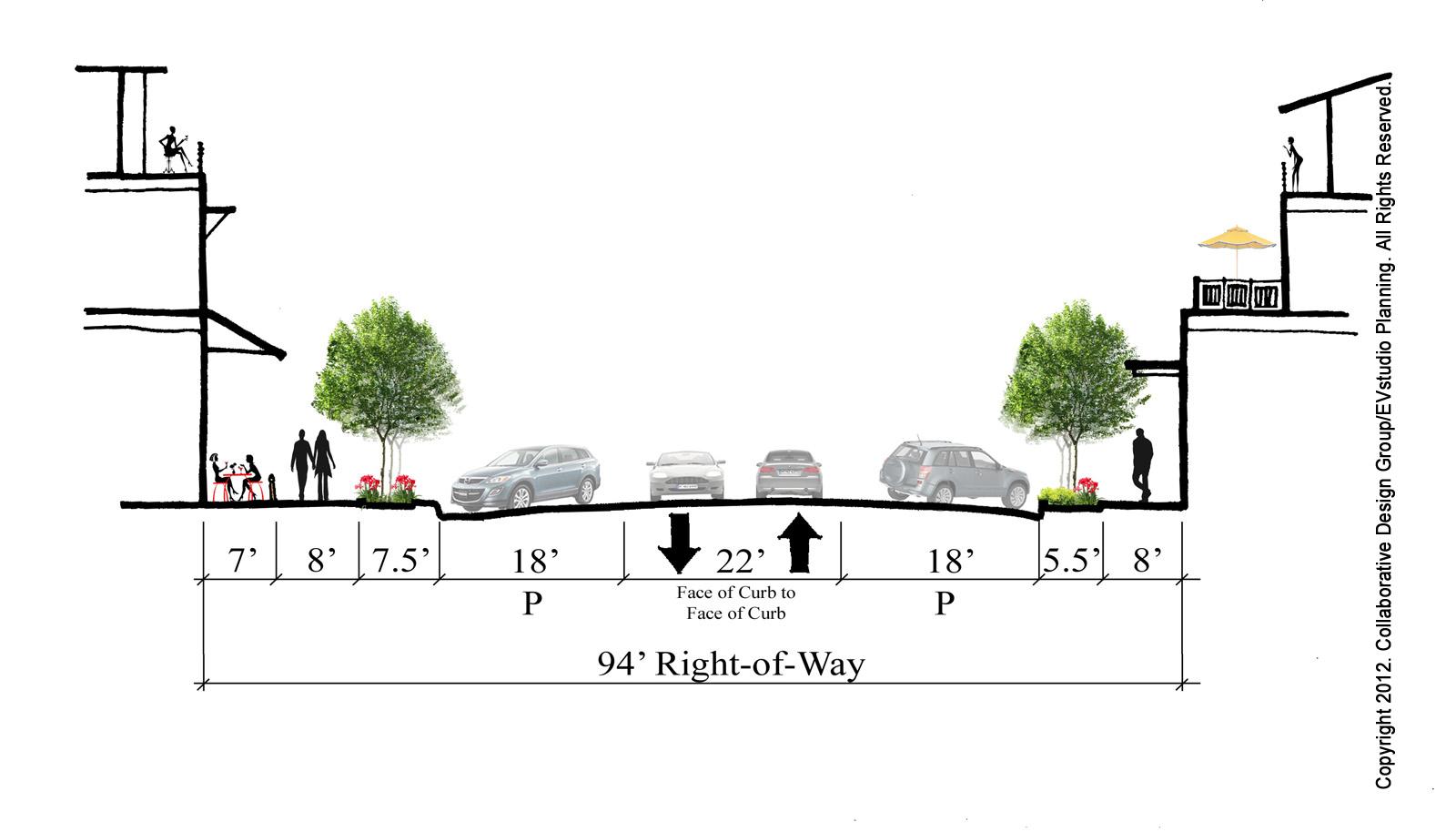 Roads Vs Streets Urban Landscapes