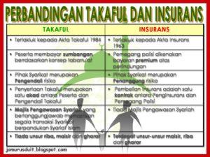 perlindungan insurans takaful