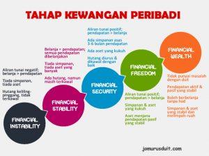 tahap kewangan peribadi