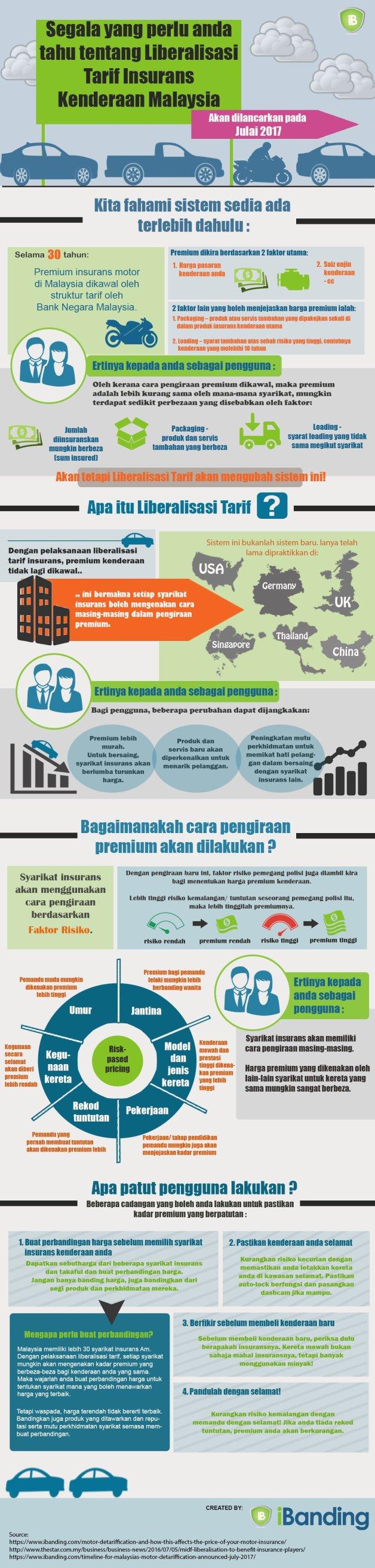 liberalisasi insurans takaful kenderaan
