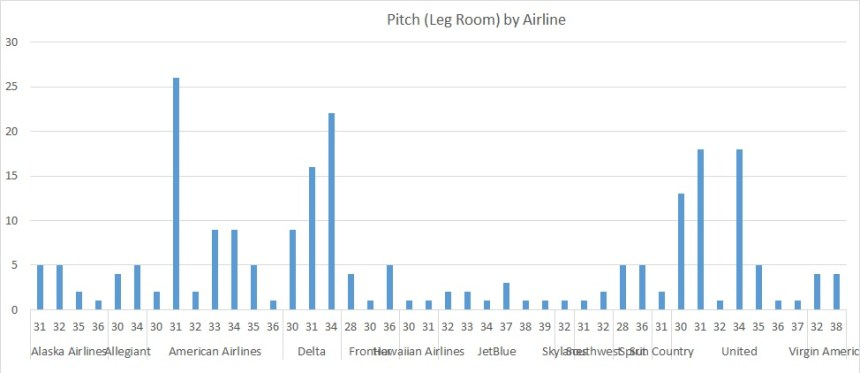 Airline Pitch Grouped by Airline