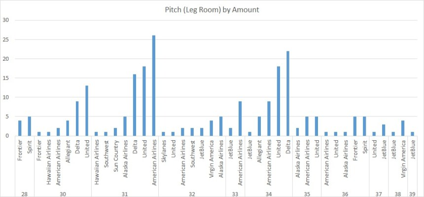 Airline Pitch Grouped by Pitch