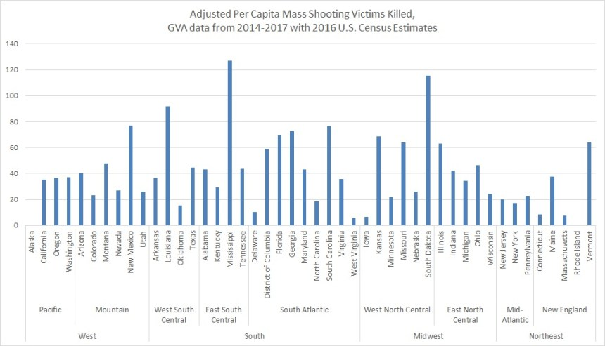 GVA adjusted per capita KILLED ONLY by state