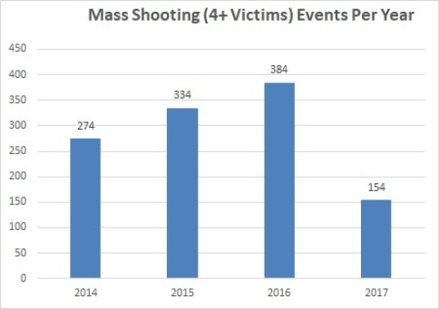 MS Events gunviolencearchive