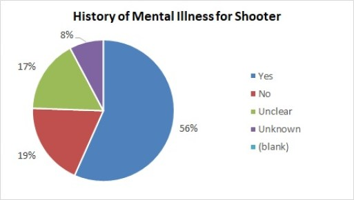 MS History of Mental Illness