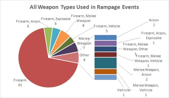 Rampage Weapon Types