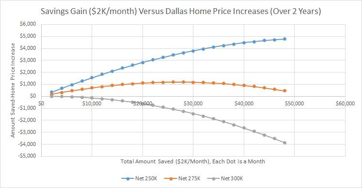 Savings View - Savings Gain 2K Versus Dallas Home Price