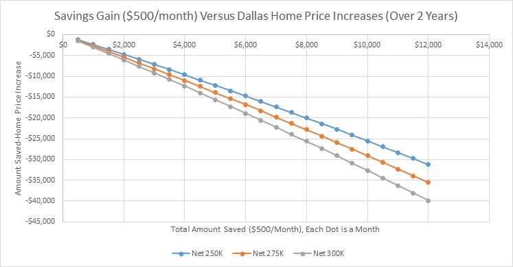 Savings View - Savings Gain 500 Versus Dallas Home Price