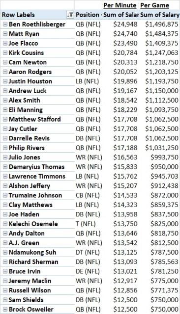 Top 30 Per Minute Player Salaries