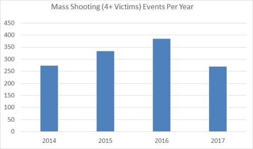 Oct 2017 MS EVents Per Year, GVA Data