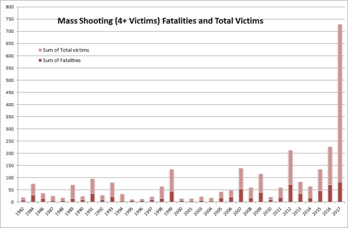 Oct 2017 MS Victims Per Year, Mother Jones Data