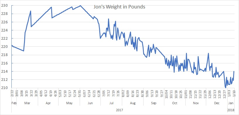 Weight in Pounds
