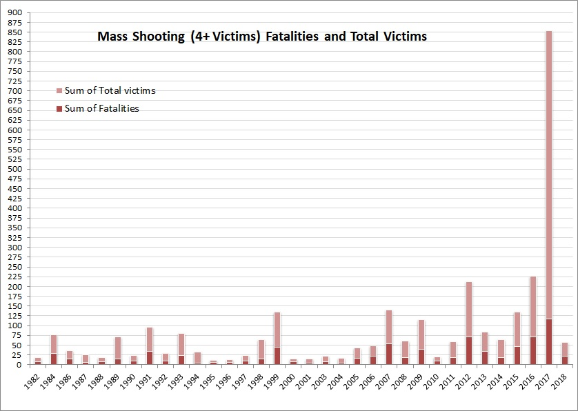 2.2018 mass shooting fatalities and victims per year, MJ & Amdall