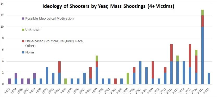 2.2018 mass shooting ideologies by year, MJ & Amdall