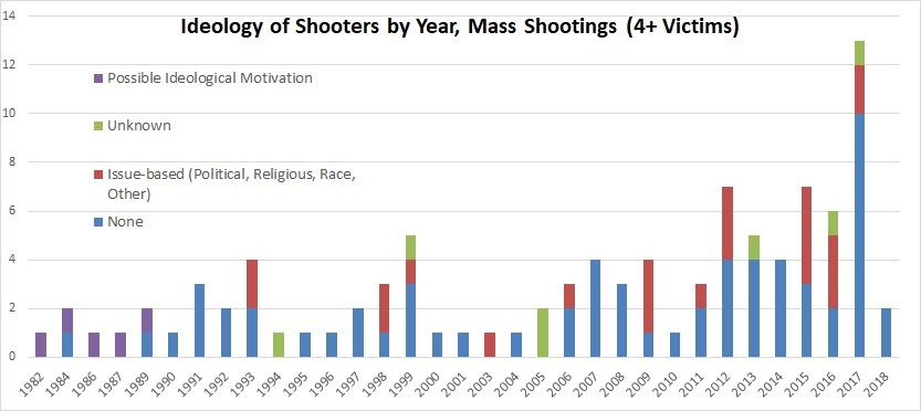 2.2018 mass shooting ideologies by year, MJ & Amdall