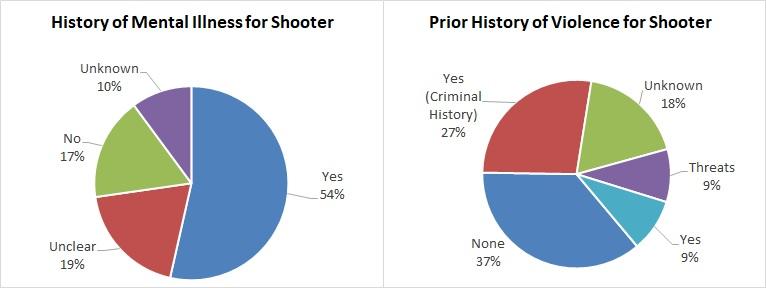 2.2018 mass shooting mental illness history of violence, MJ & Amdall