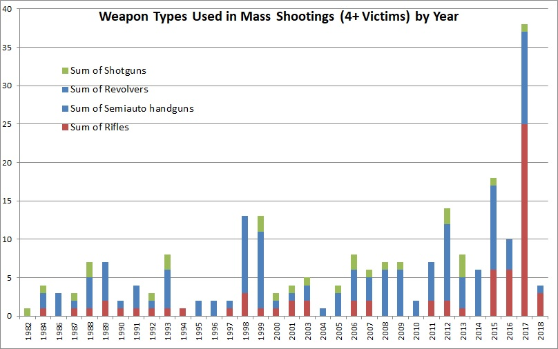 2.2018 mass shooting weapons by year, MJ & Amdall