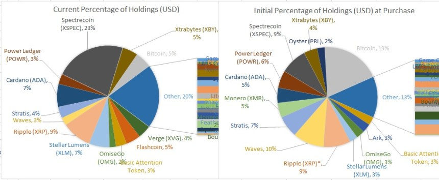 Percentage of Holdings, Actual Value